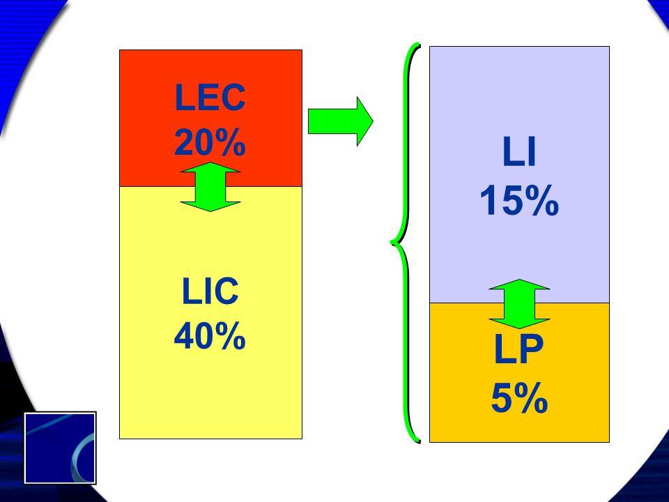 LI 15% LP 5% LEC 20% LIC 40%