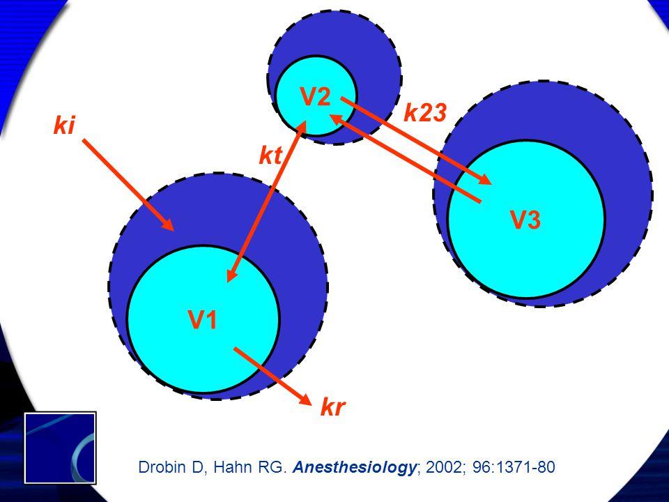 V2 k23 ki kt V3 V1 kr Drobin D, Hahn RG. Anesthesiology; 2002; 96:1371-80