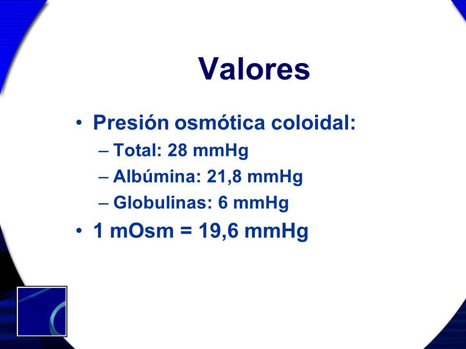 Valores Presión osmótica coloidal: 1 mOsm = 19,6 mmHg Total: 28 mmHg