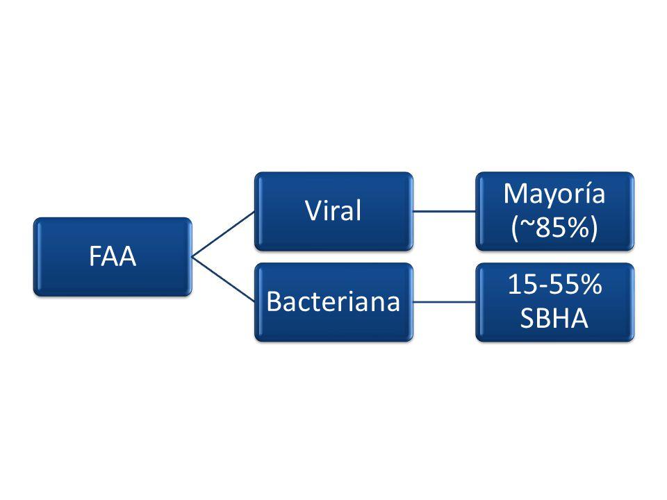 FAA Viral Mayoría (~85%) Bacteriana 15-55% SBHA