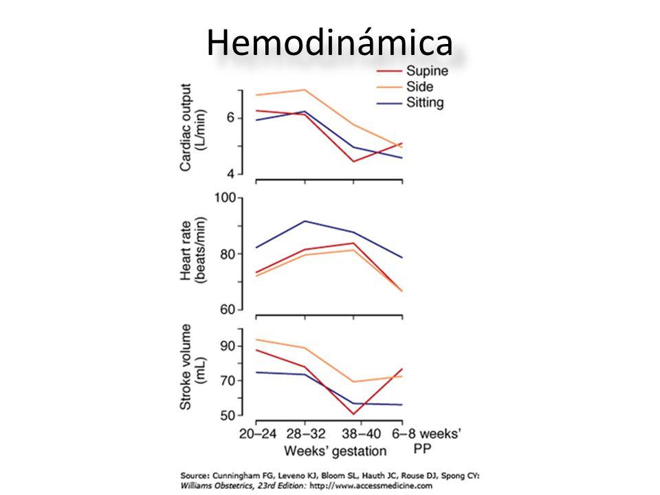 Hemodinámica