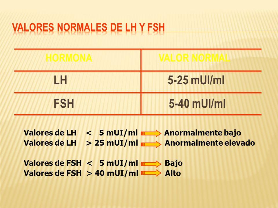 VALORES NORMALES DE LH y FSH
