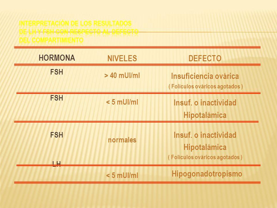 Insuficiencia ovárica ( Folículos ováricos agotados )