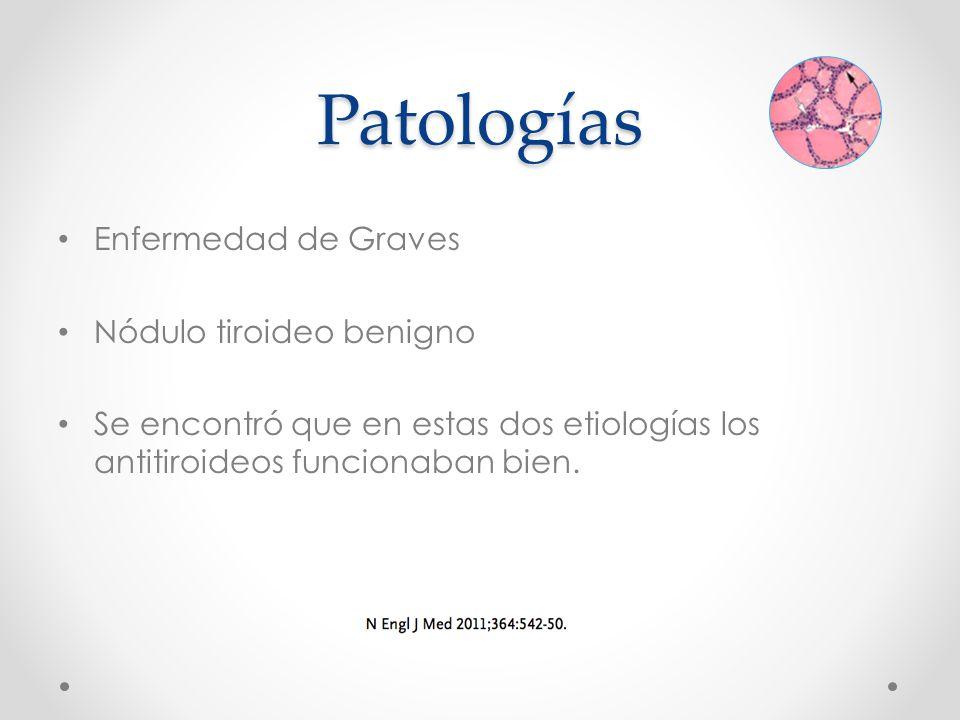 Patologías Enfermedad de Graves Nódulo tiroideo benigno