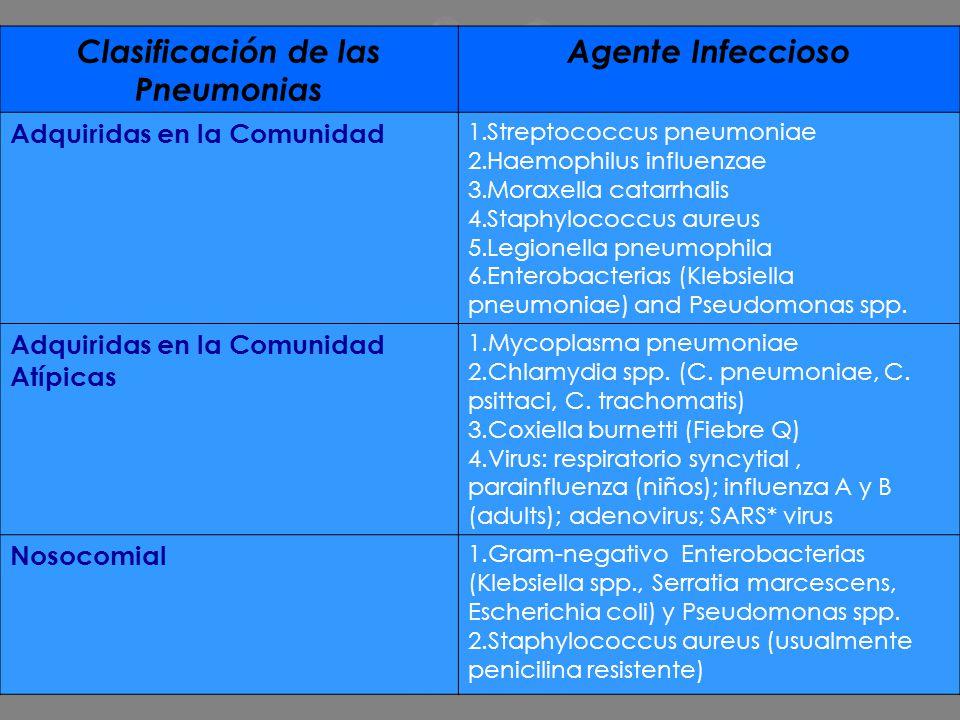 Clasificación de las Pneumonias