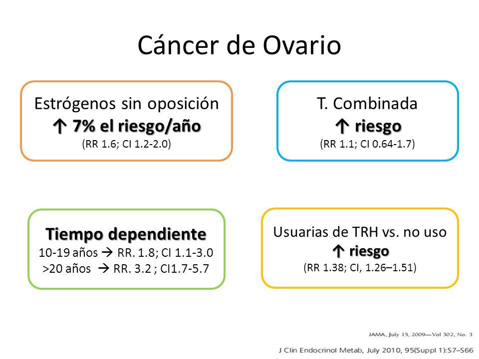 Cáncer de Ovario Estrógenos sin oposición ↑ 7% el riesgo/año