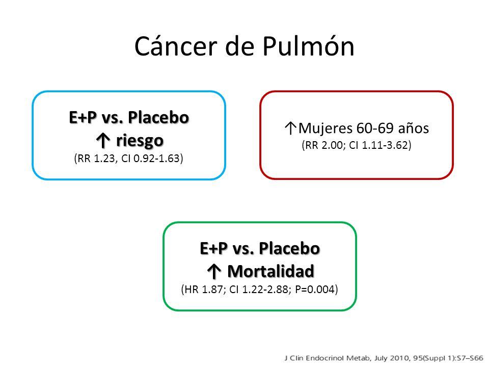 Cáncer de Pulmón E+P vs. Placebo ↑ riesgo E+P vs. Placebo ↑ Mortalidad