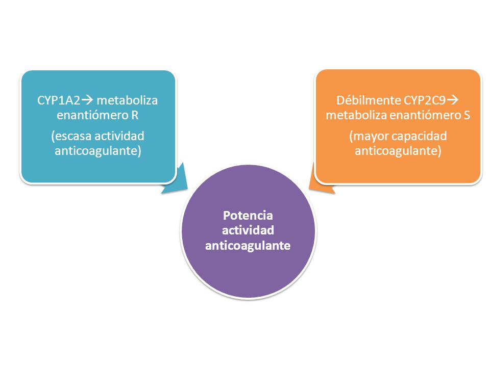 Potencia actividad anticoagulante