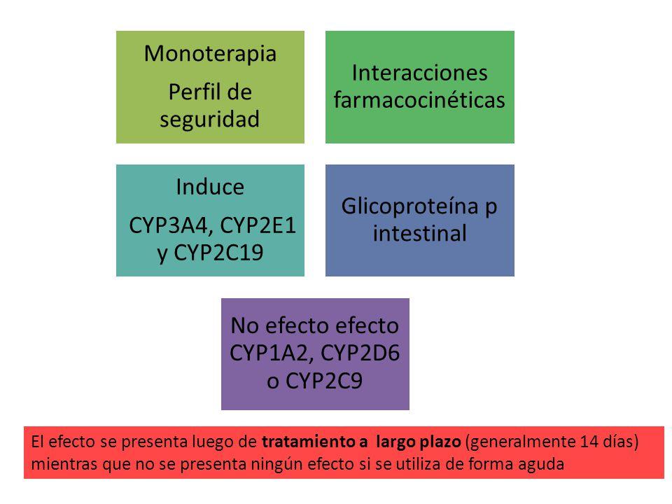 Perfil de seguridad Monoterapia. Interacciones farmacocinéticas. CYP3A4, CYP2E1 y CYP2C19. Induce.