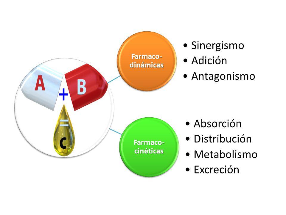 Absorción Distribución Metabolismo Excreción Sinergismo Adición
