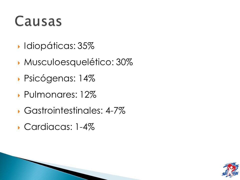 Causas Idiopáticas: 35% Musculoesquelético: 30% Psicógenas: 14%