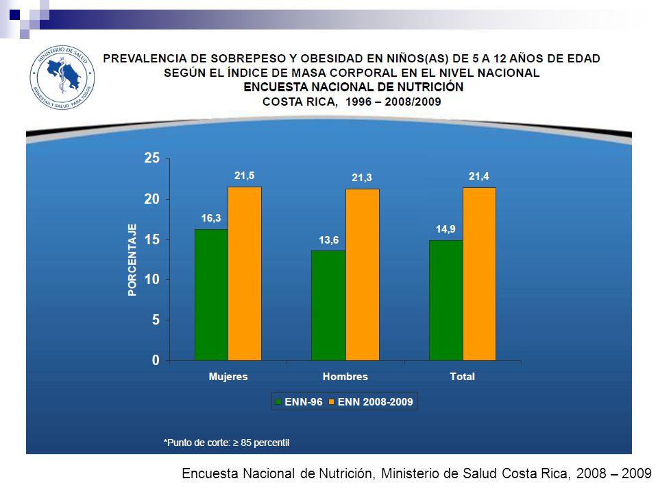 Total aumento 6.5% Encuesta Nacional de Nutrición, Ministerio de Salud Costa Rica, 2008 – 2009