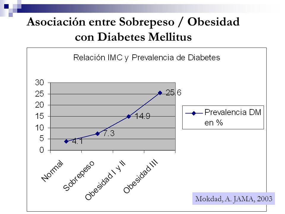 Asociación entre Sobrepeso / Obesidad con Diabetes Mellitus