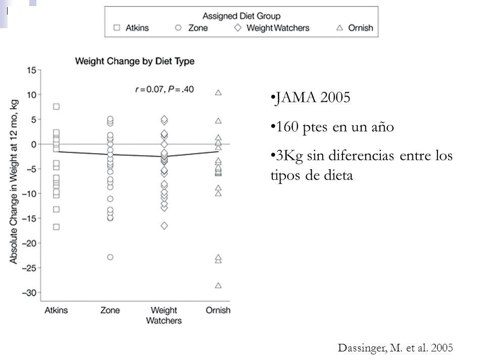 3Kg sin diferencias entre los tipos de dieta
