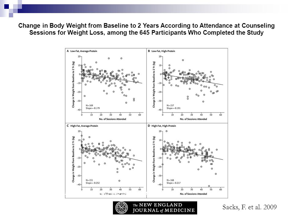 Change in Body Weight from Baseline to 2 Years According to Attendance at Counseling Sessions for Weight Loss, among the 645 Participants Who Completed the Study