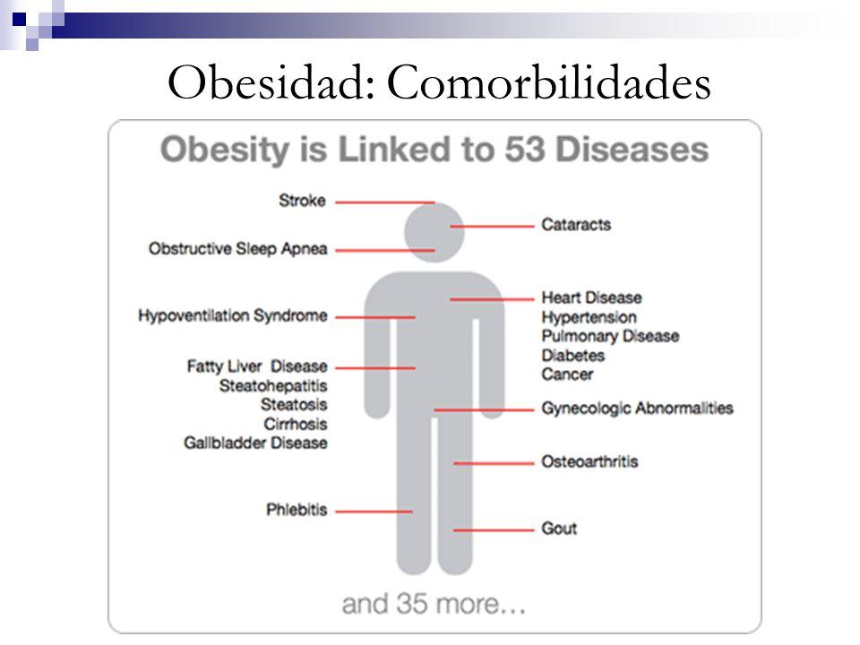 Obesidad: Comorbilidades