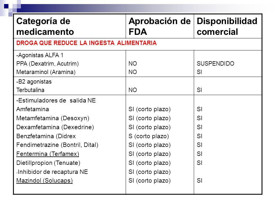 Categoría de medicamento Aprobación de FDA Disponibilidad comercial