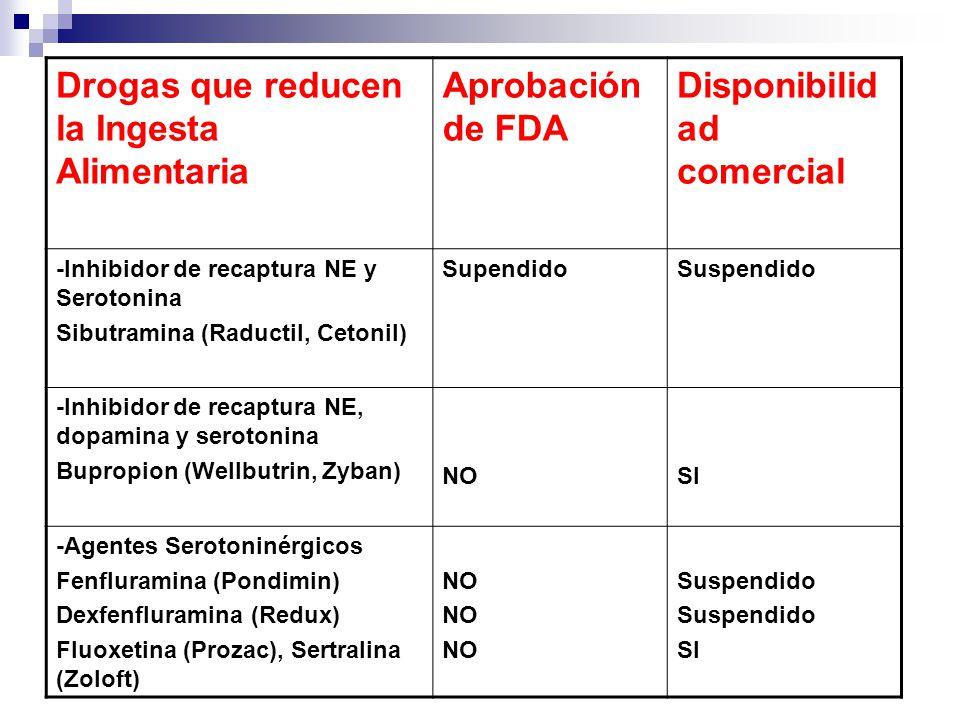 Drogas que reducen la Ingesta Alimentaria Aprobación de FDA