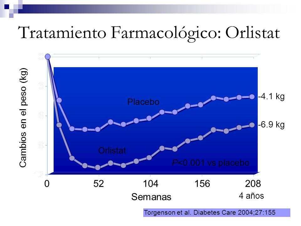 Tratamiento Farmacológico: Orlistat