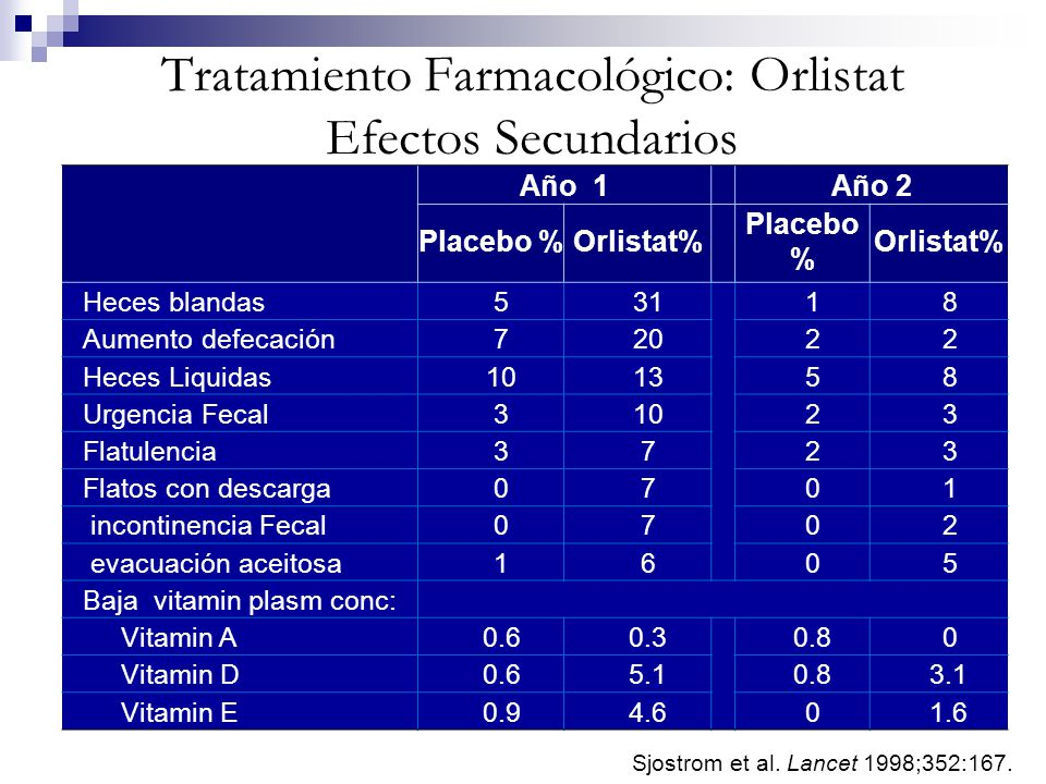 Tratamiento Farmacológico: Orlistat Efectos Secundarios