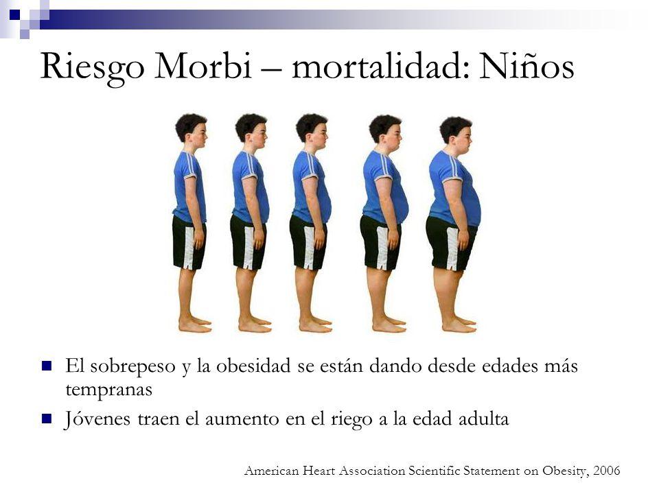 Riesgo Morbi – mortalidad: Niños