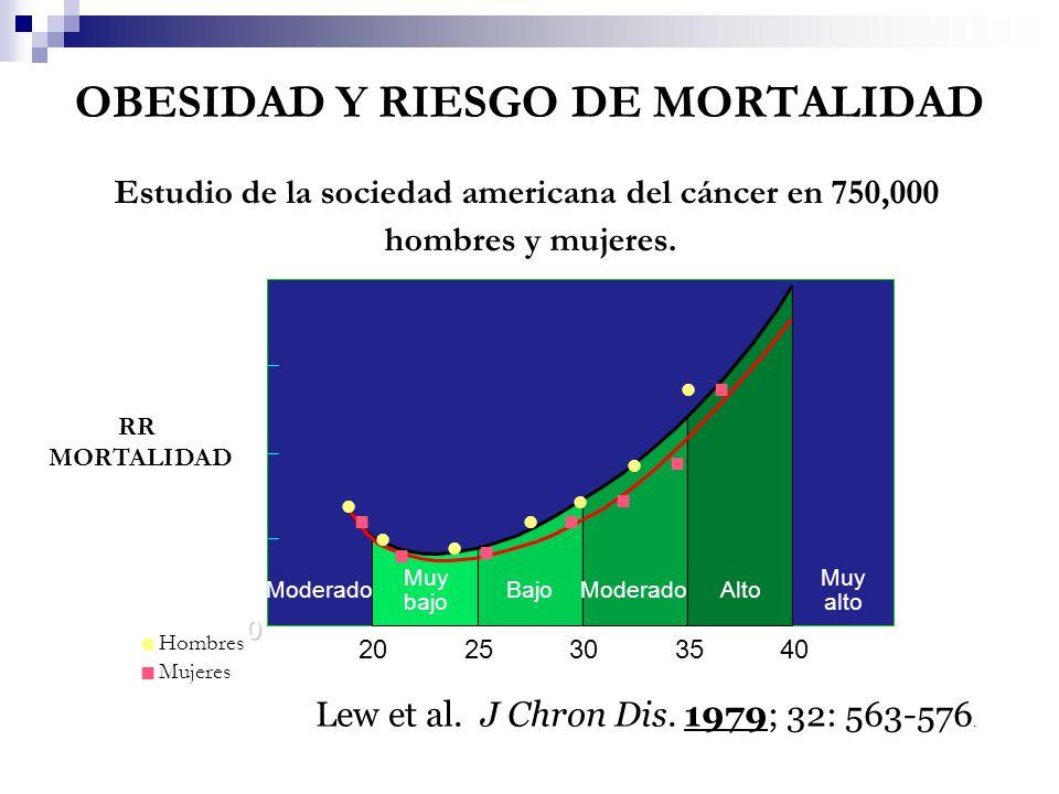 OBESIDAD Y RIESGO DE MORTALIDAD