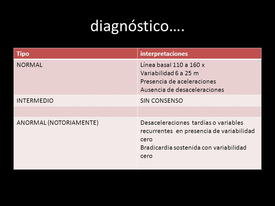 diagnóstico…. Tipo interpretaciones NORMAL Línea basal 110 a 160 x