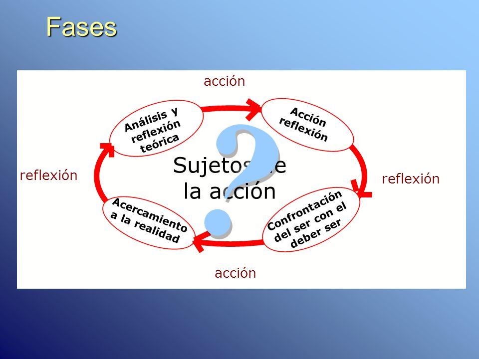 Fases Sujetos de la acción acción reflexión