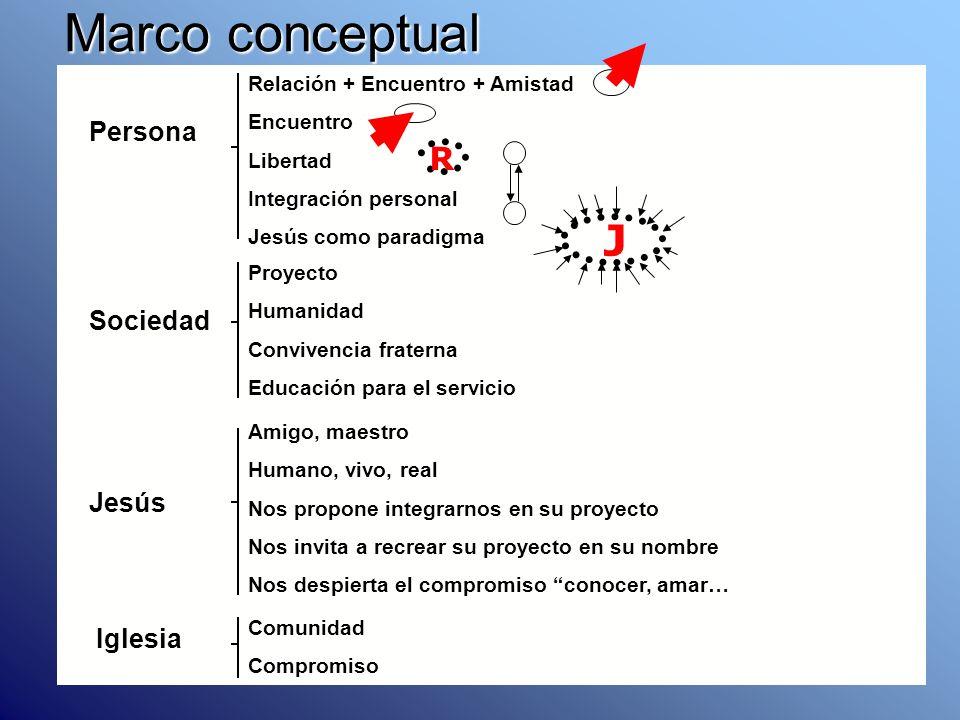 Marco conceptual J R Persona Sociedad Jesús Iglesia