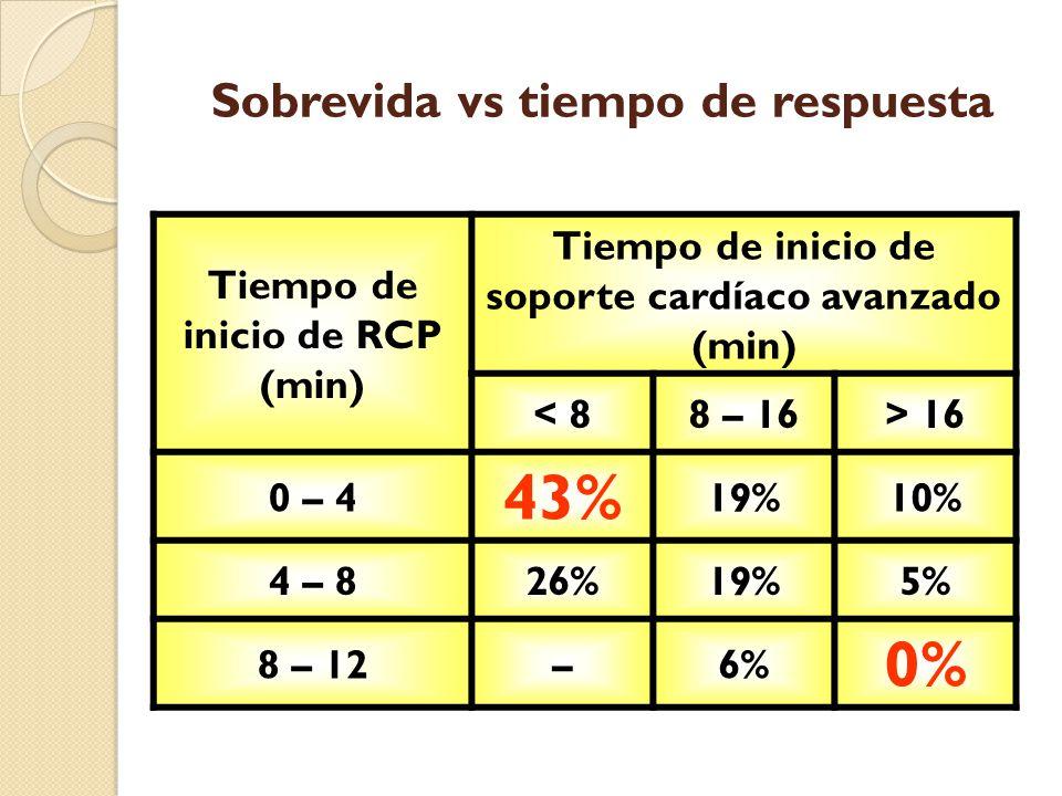 Sobrevida vs tiempo de respuesta