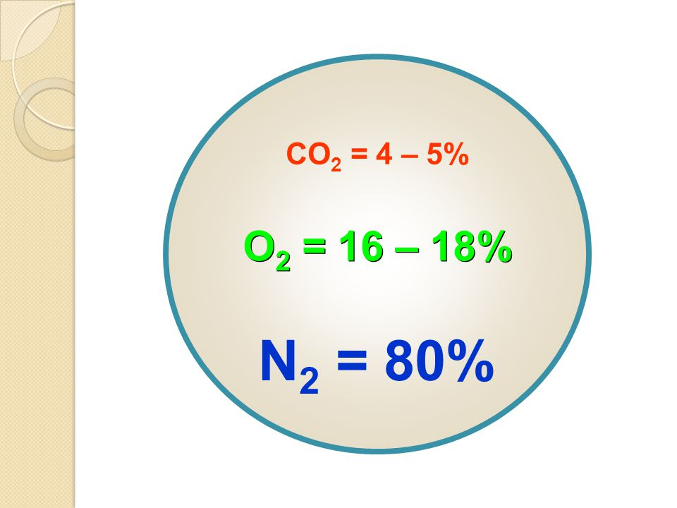 CO2 = 4 – 5% O2 = 16 – 18% N2 = 80%