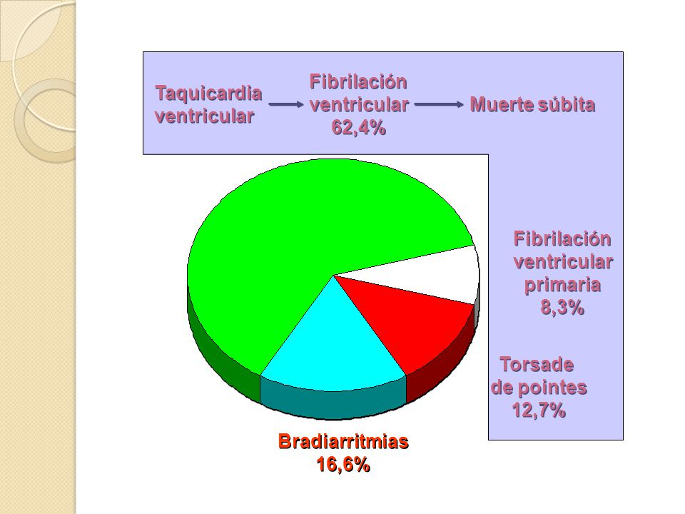 Fibrilación ventricular. 62,4% Taquicardia. ventricular. Muerte súbita. Fibrilación. ventricular.