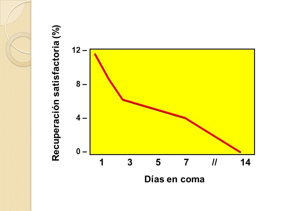 Recuperación satisfactoria (%)