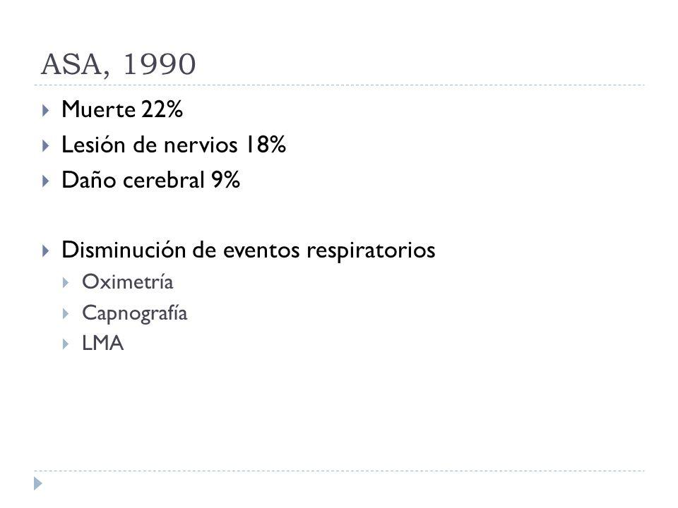ASA, 1990 Muerte 22% Lesión de nervios 18% Daño cerebral 9%