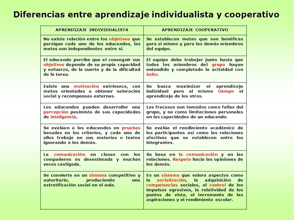 Diferencias entre aprendizaje individualista y cooperativo