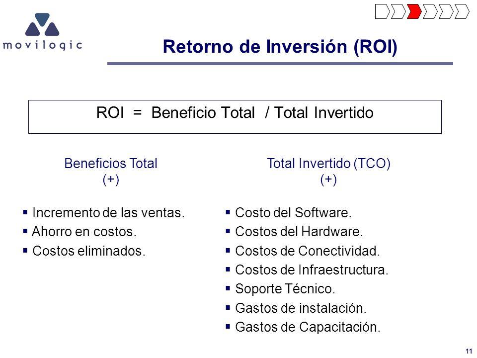 Retorno de Inversión (ROI)