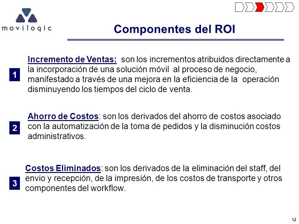 Componentes del ROI