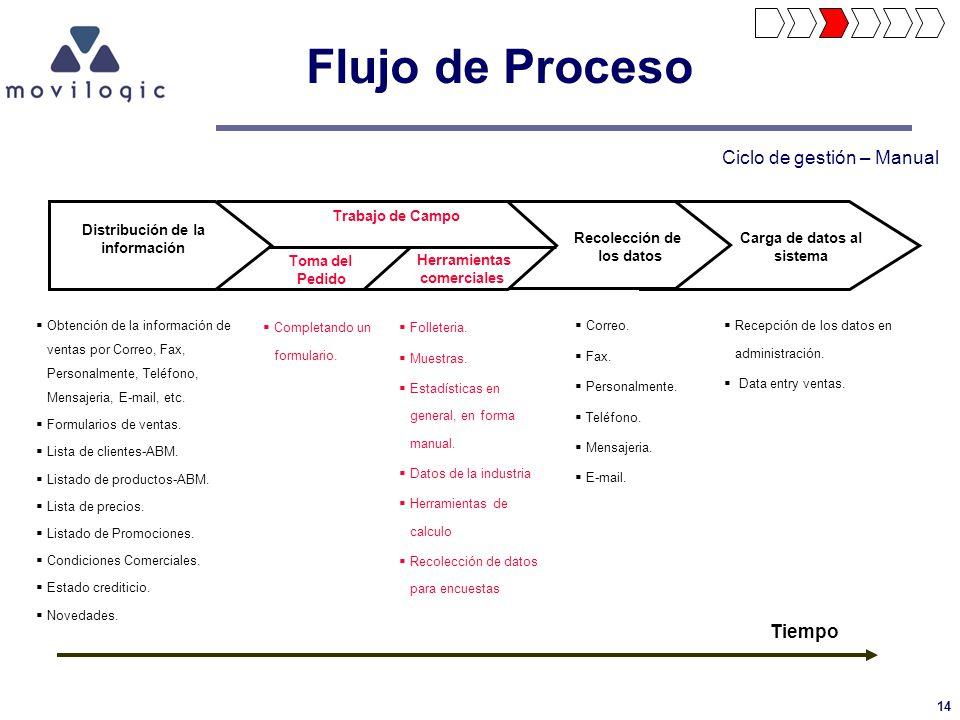 Flujo de Proceso Ciclo de gestión – Manual Tiempo Trabajo de Campo