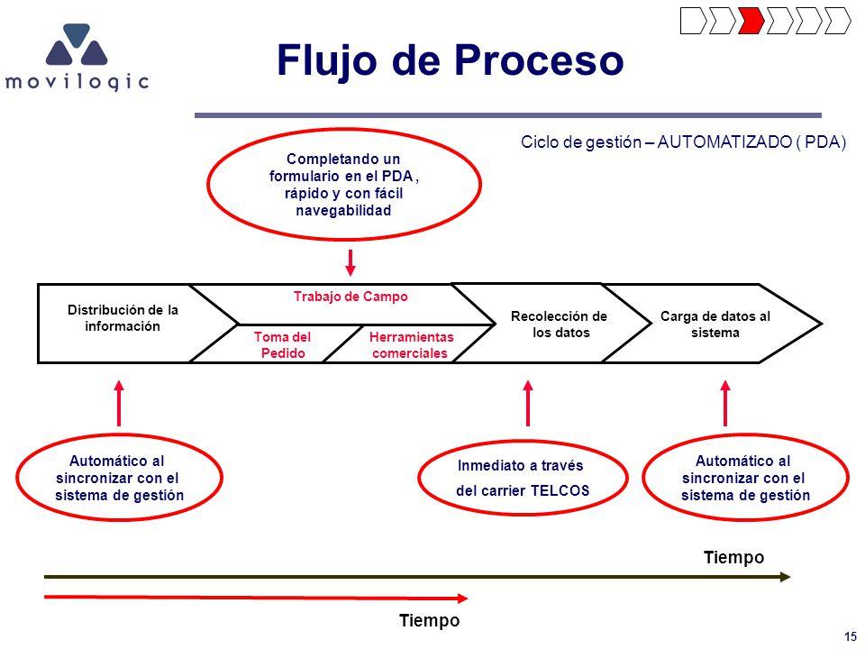 Flujo de Proceso Ciclo de gestión – AUTOMATIZADO ( PDA) Tiempo Tiempo