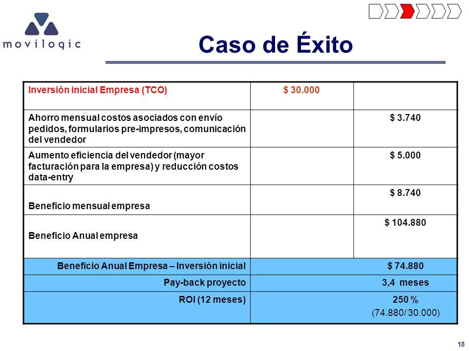Caso de Éxito Inversión inicial Empresa (TCO) $ 30.000