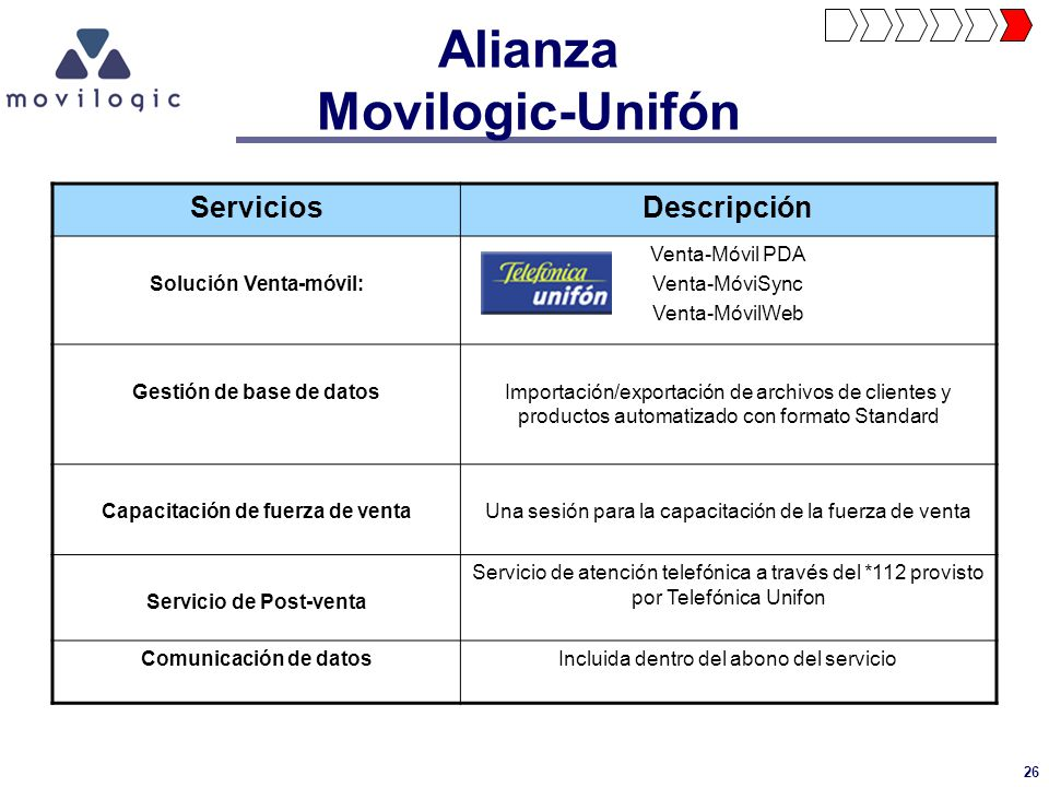 Alianza Movilogic-Unifón
