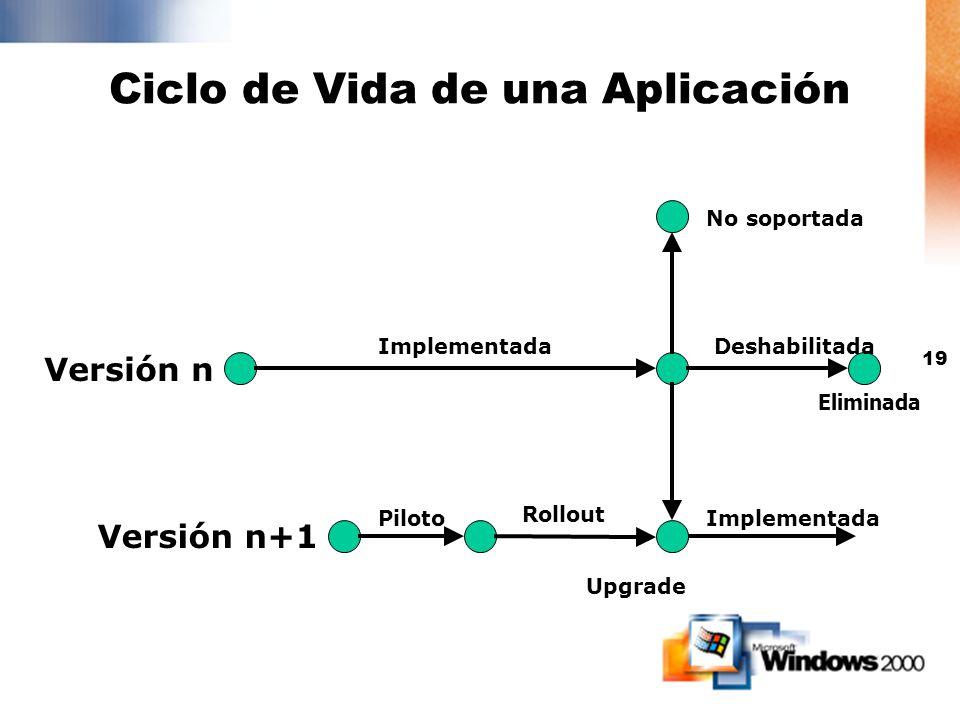 Ciclo de Vida de una Aplicación