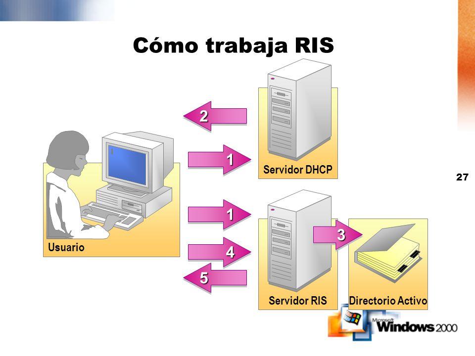 Cómo trabaja RIS 2 1 1 3 4 5 Servidor DHCP Usuario Servidor RIS