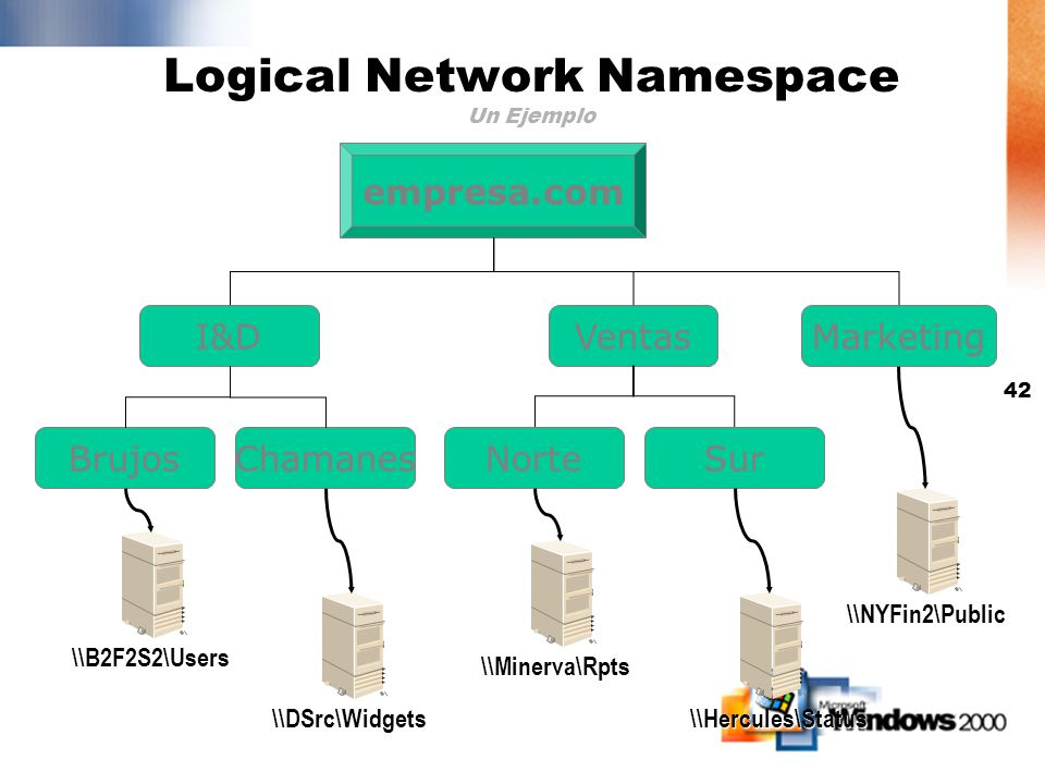 Logical Network Namespace Un Ejemplo
