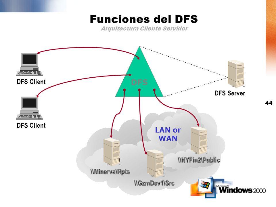 Funciones del DFS Arquitectura Cliente Servidor
