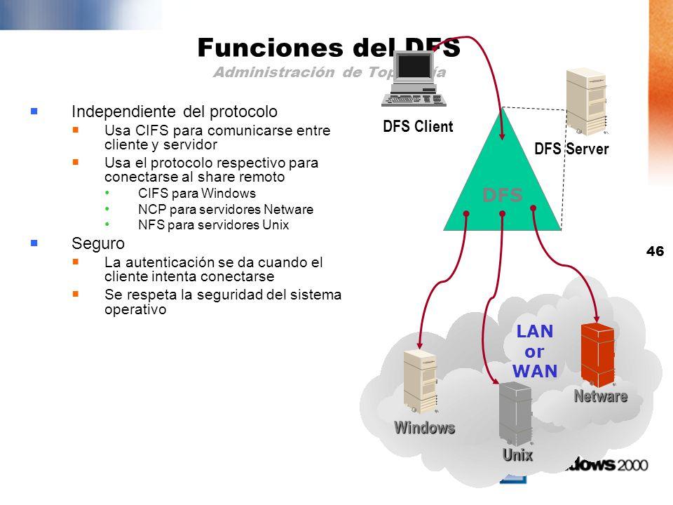 Funciones del DFS Administración de Topología