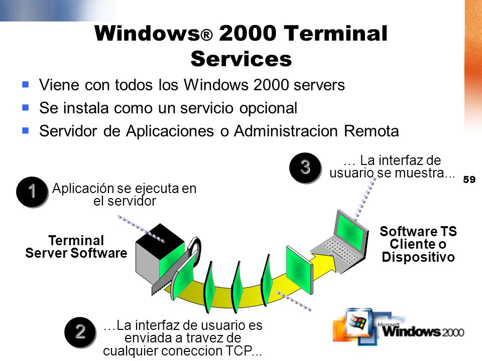 Windows® 2000 Terminal Services