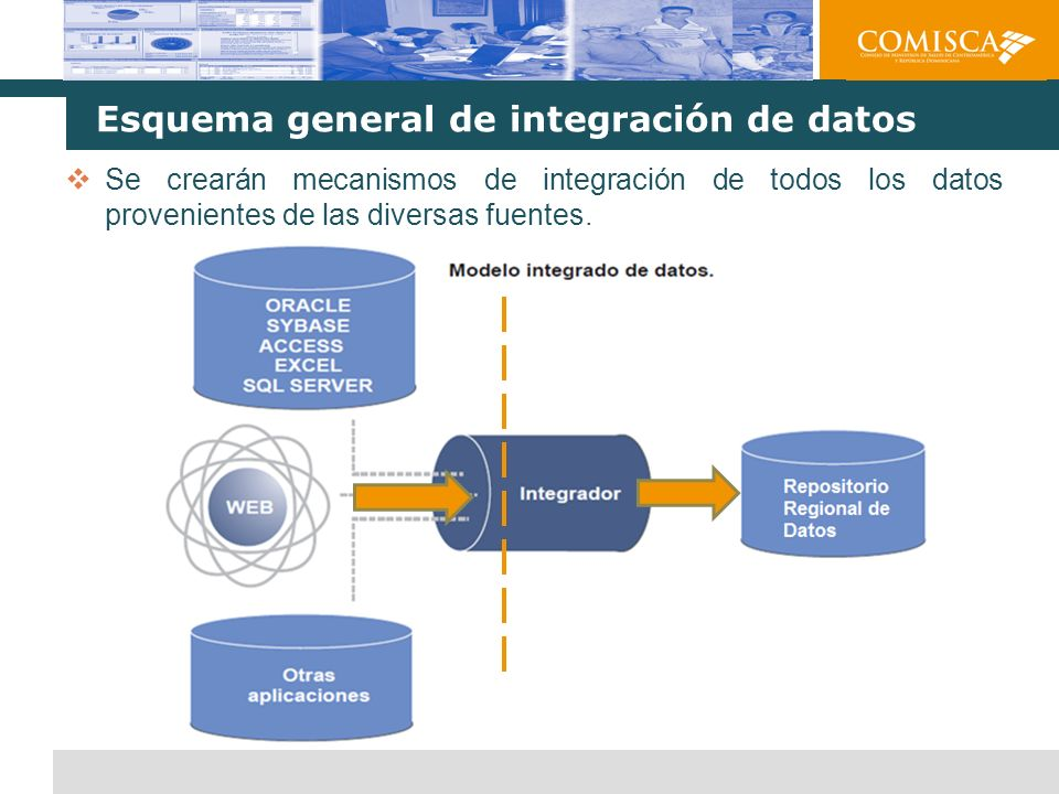Esquema general de integración de datos