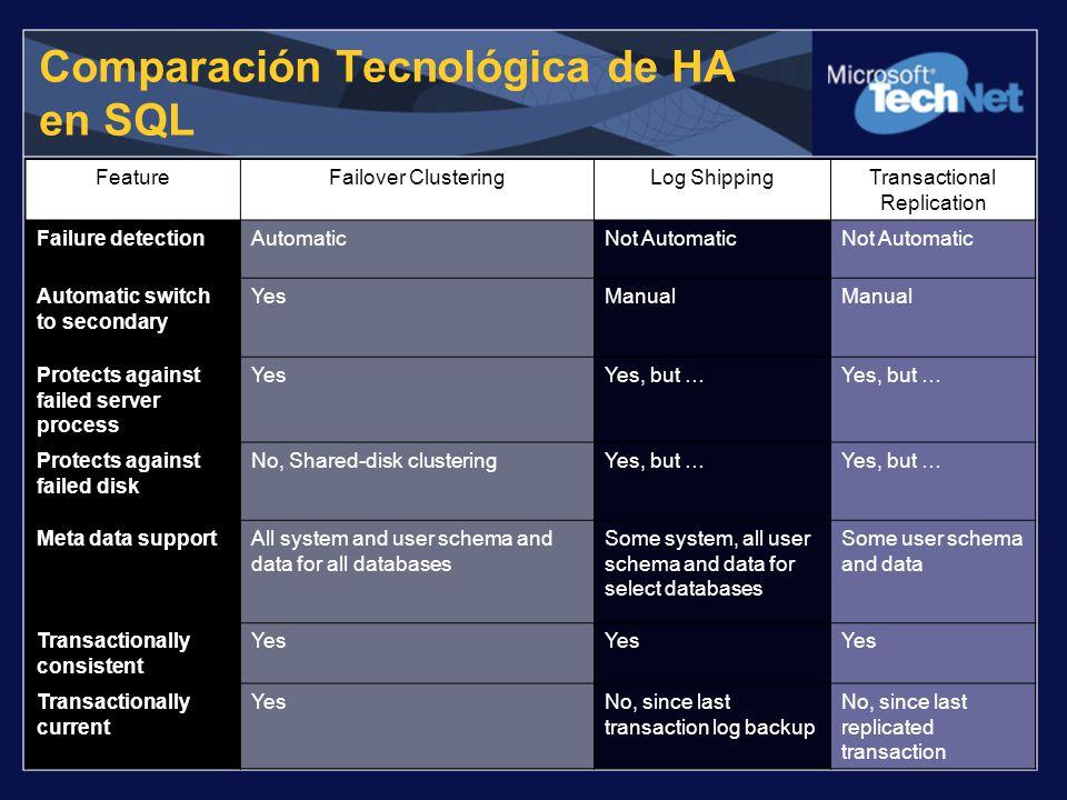 Comparación Tecnológica de HA en SQL