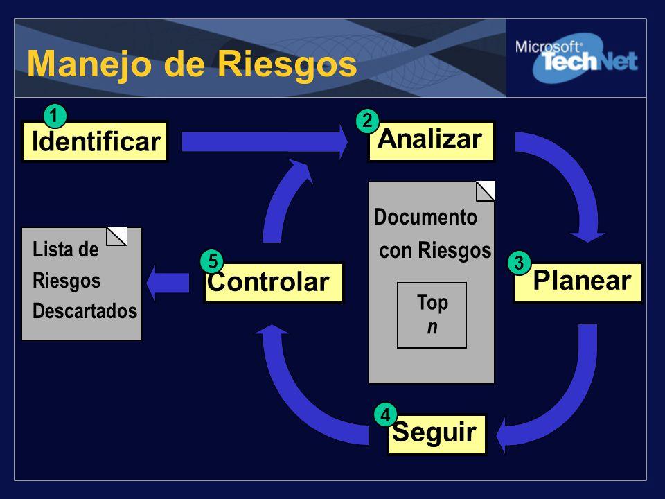 Manejo de Riesgos Analizar Identificar Controlar Planear Seguir